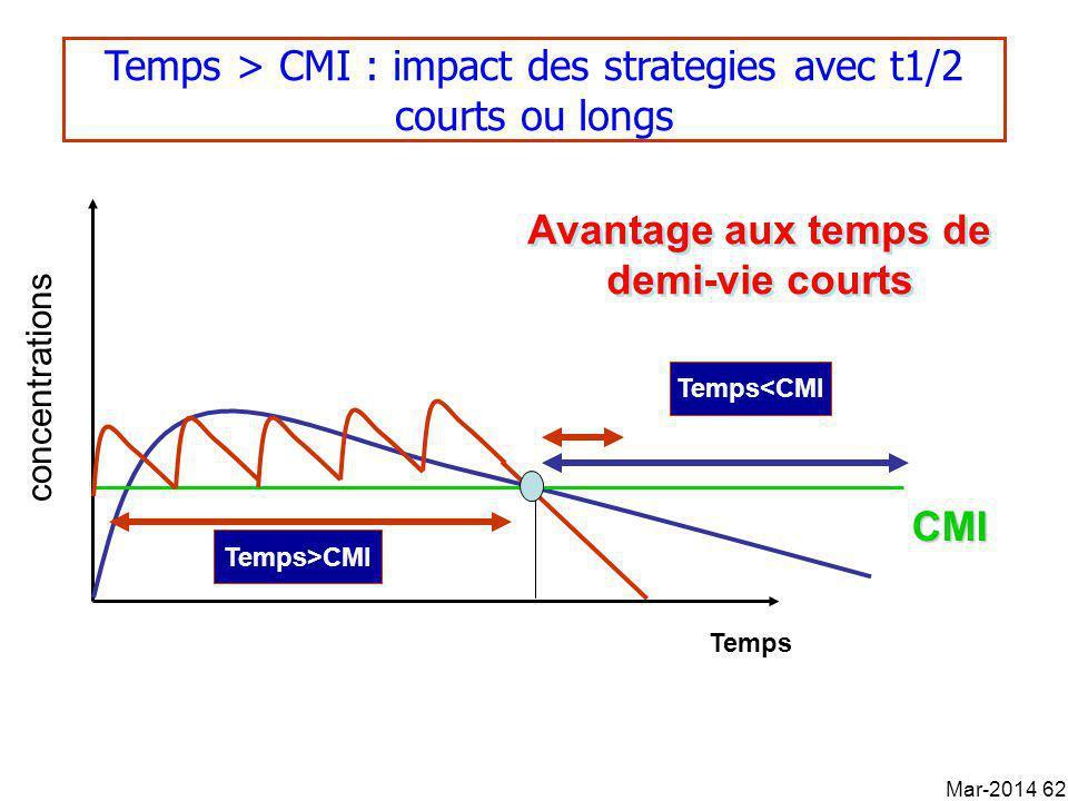concentrations Temps Temps>CMI Temps > CMI : impact des strategies avec t1/2 courts ou longs CMI Temps<CMI Avantage aux temps de demi-vie courts Mar-2014 62