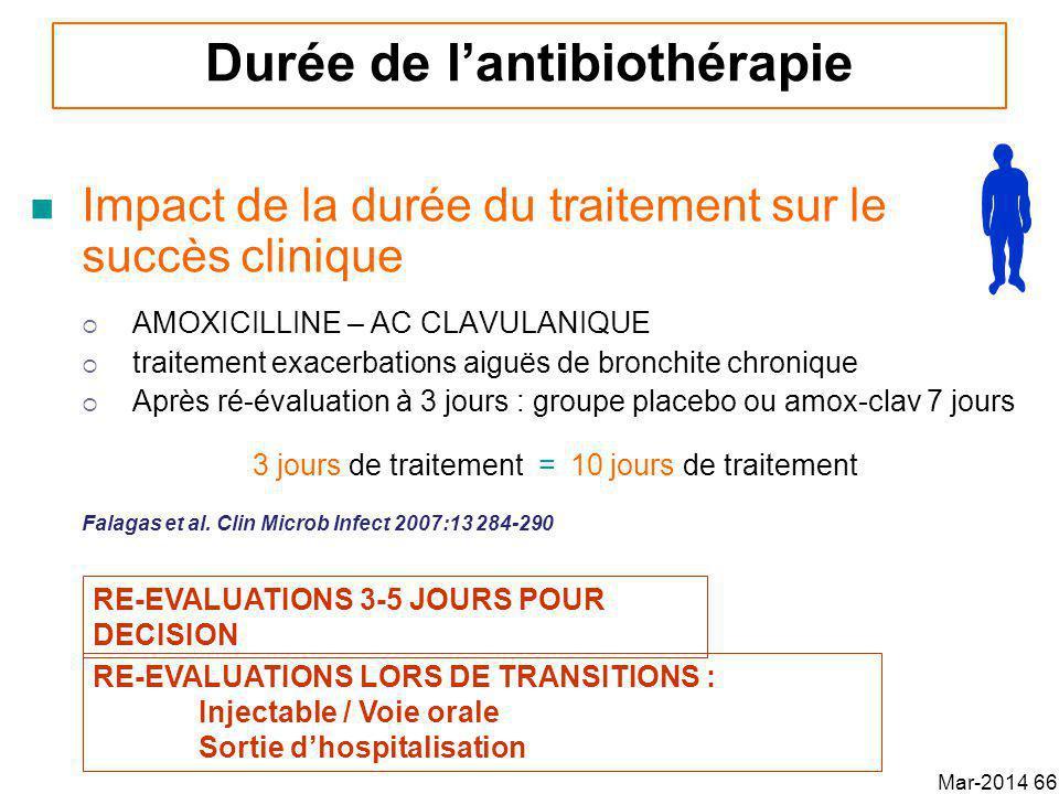 Impact de la durée du traitement sur le succès clinique AMOXICILLINE – AC CLAVULANIQUE traitement exacerbations aiguës de bronchite chronique Après ré-évaluation à 3 jours : groupe placebo ou amox-clav 7 jours 3 jours de traitement = 10 jours de traitement Falagas et al.