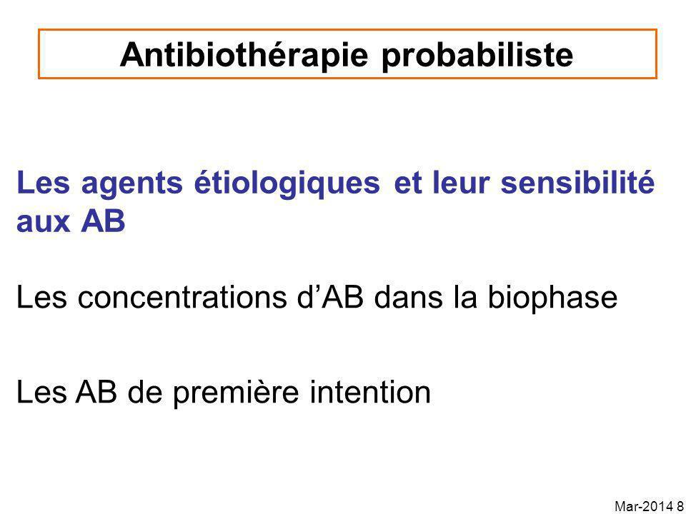 Les concentrations pertinentes Seules les fractions non-ionisées peuvent agir La fraction NI est fonction du pH des urines Activité diminuée par un pH acide –Aminoglycosides, quinolones Activité diminuée par un pH alcalin –Ampi/Amox/Tetra/Nitrofurantoïne Activité non influencée par le pH –Céfalexine, TMP Activité des antibiotiques dans les urines Mar-2014 29