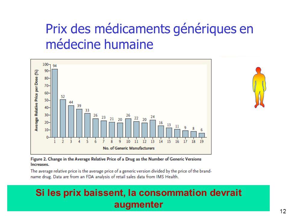 Prix des médicaments génériques en médecine humaine Si les prix baissent, la consommation devrait augmenter 12