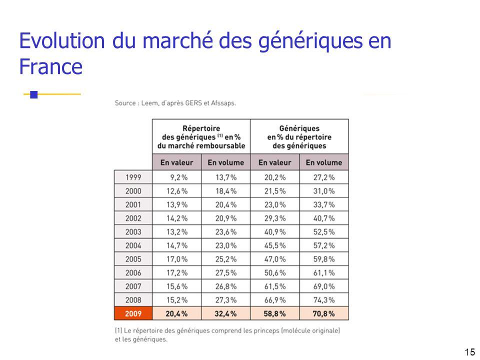 Evolution du marché des génériques en France 15