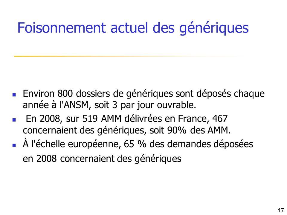 Foisonnement actuel des génériques Environ 800 dossiers de génériques sont déposés chaque année à l'ANSM, soit 3 par jour ouvrable. En 2008, sur 519 A