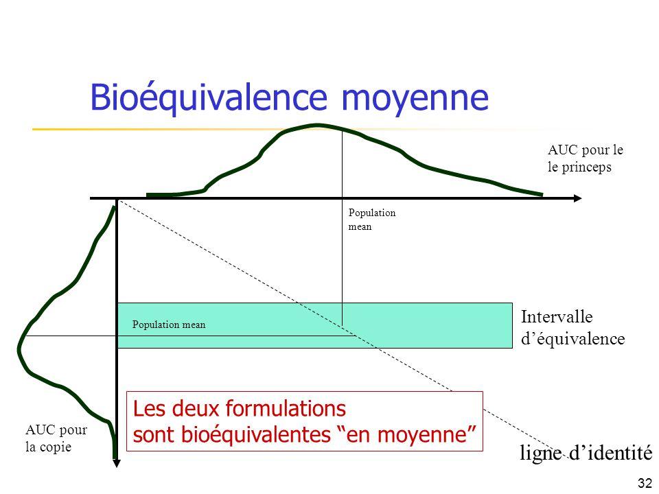 Bioéquivalence moyenne AUC pour le le princeps AUC pour la copie ligne didentité Population mean Intervalle déquivalence Population mean Les deux form