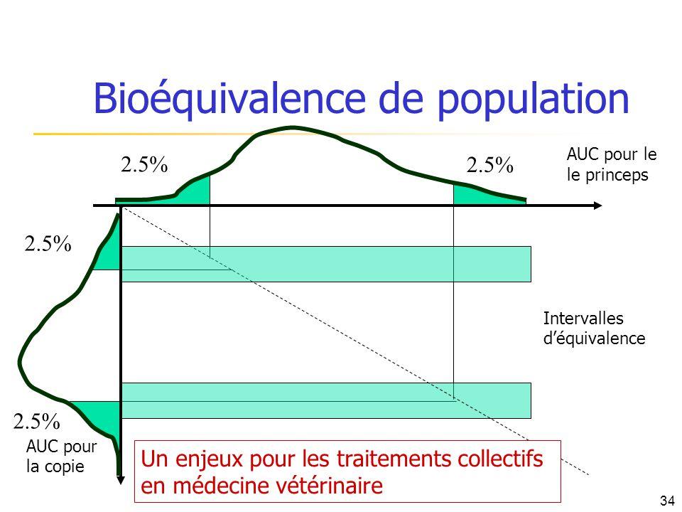 2.5% AUC pour le le princeps AUC pour la copie Intervalles déquivalence Bioéquivalence de population Un enjeux pour les traitements collectifs en méde