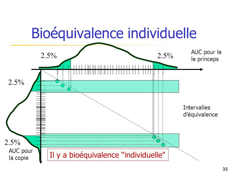 2.5% Bioéquivalence individuelle AUC pour le le princeps AUC pour la copie Intervalles déquivalence Il y a bioéquivalence individuelle