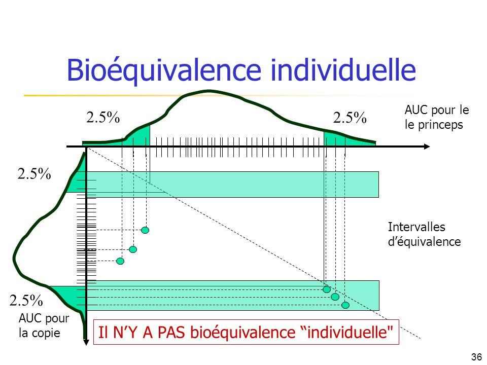 2.5% Bioéquivalence individuelle AUC pour le le princeps AUC pour la copie Intervalles déquivalence Il NY A PAS bioéquivalence individuelle