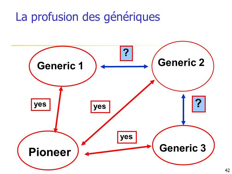 Generic 1 Pioneer ? yes Generic 3 yes Generic 2 ? 42 La profusion des génériques