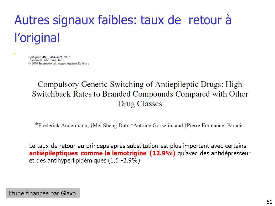 Autres signaux faibles: taux de retour à loriginal Le taux de retour au princeps après substitution est plus important avec certains antiépileptiques