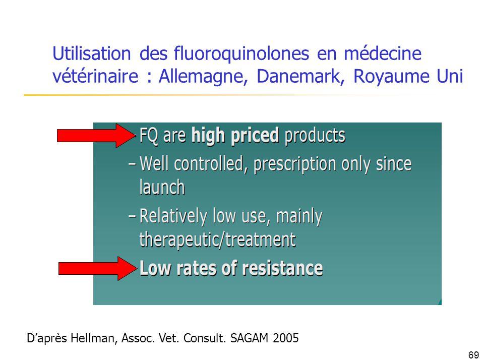 Utilisation des fluoroquinolones en médecine vétérinaire : Allemagne, Danemark, Royaume Uni Daprès Hellman, Assoc. Vet. Consult. SAGAM 2005 69