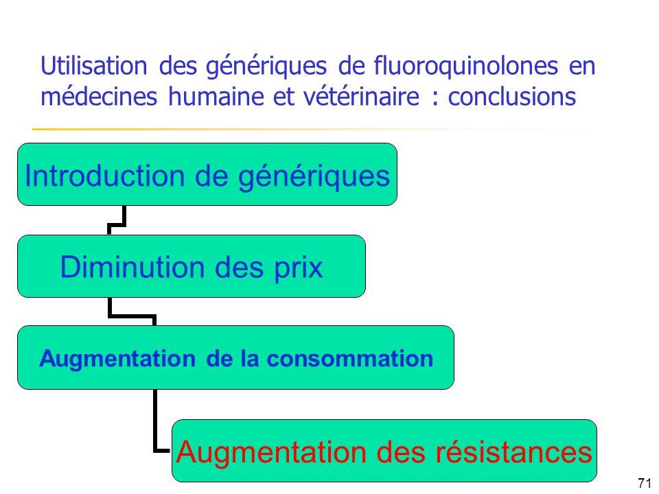 Introduction de génériques Diminution des prix Augmentation de la consommation Augmentation des résistances Utilisation des génériques de fluoroquinol