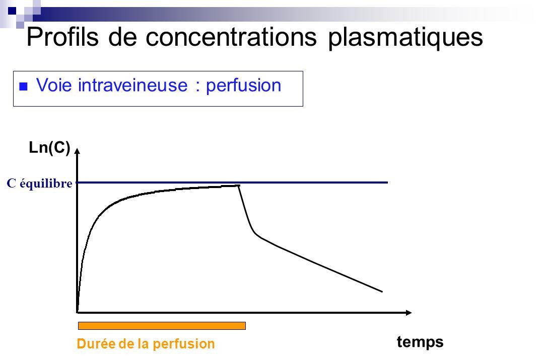 temps Ln(C) Voie intraveineuse : perfusion Profils de concentrations plasmatiques C équilibre Durée de la perfusion