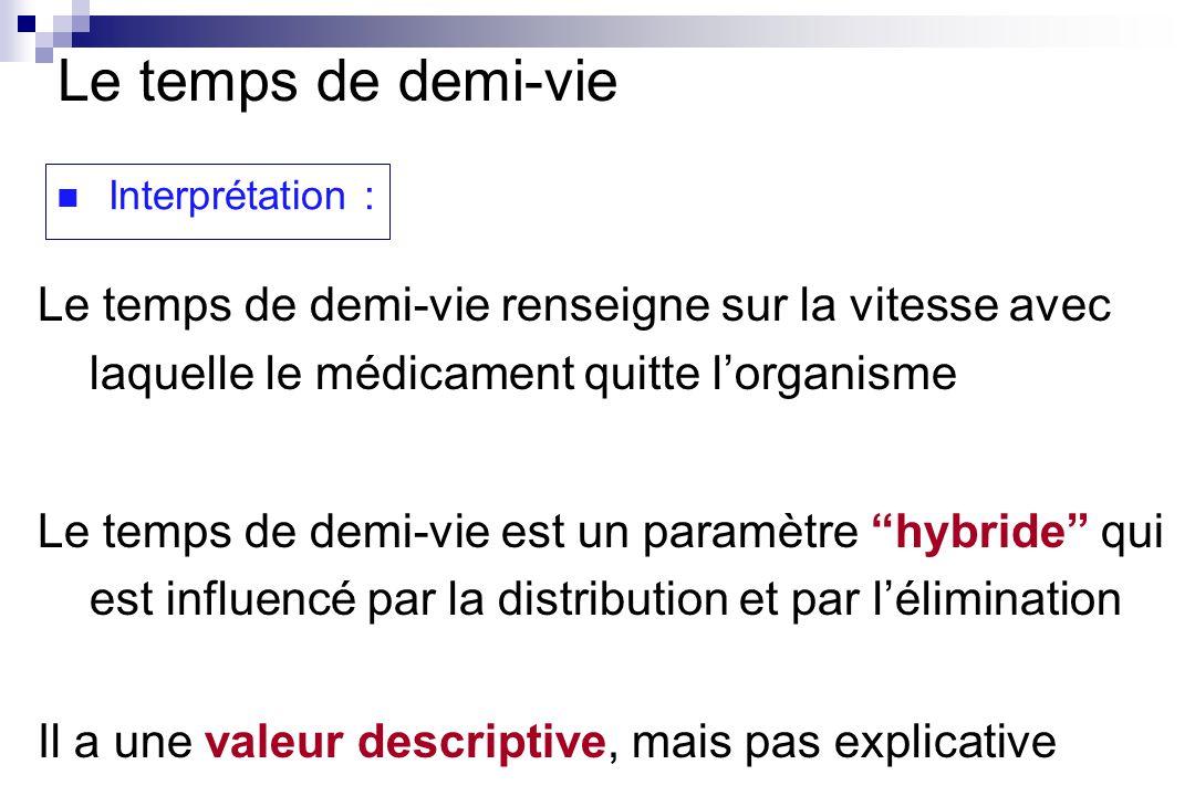 Interprétation : Le temps de demi-vie renseigne sur la vitesse avec laquelle le médicament quitte lorganisme Le temps de demi-vie est un paramètre hyb