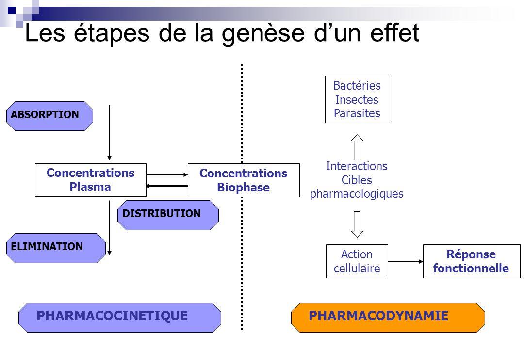 Interactions Cibles pharmacologiques ABSORPTION PHARMACODYNAMIE Les étapes de la genèse dun effet ELIMINATIONDISTRIBUTION Réponse fonctionnelle PHARMA