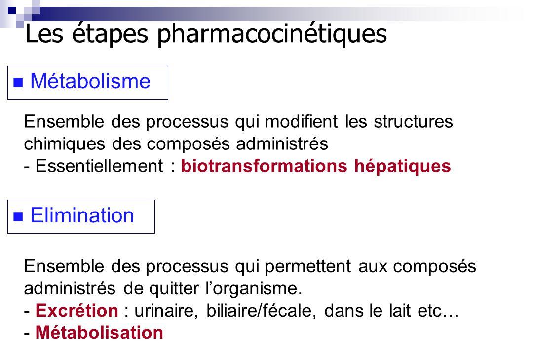 Ensemble des processus qui modifient les structures chimiques des composés administrés - Essentiellement : biotransformations hépatiques Ensemble des