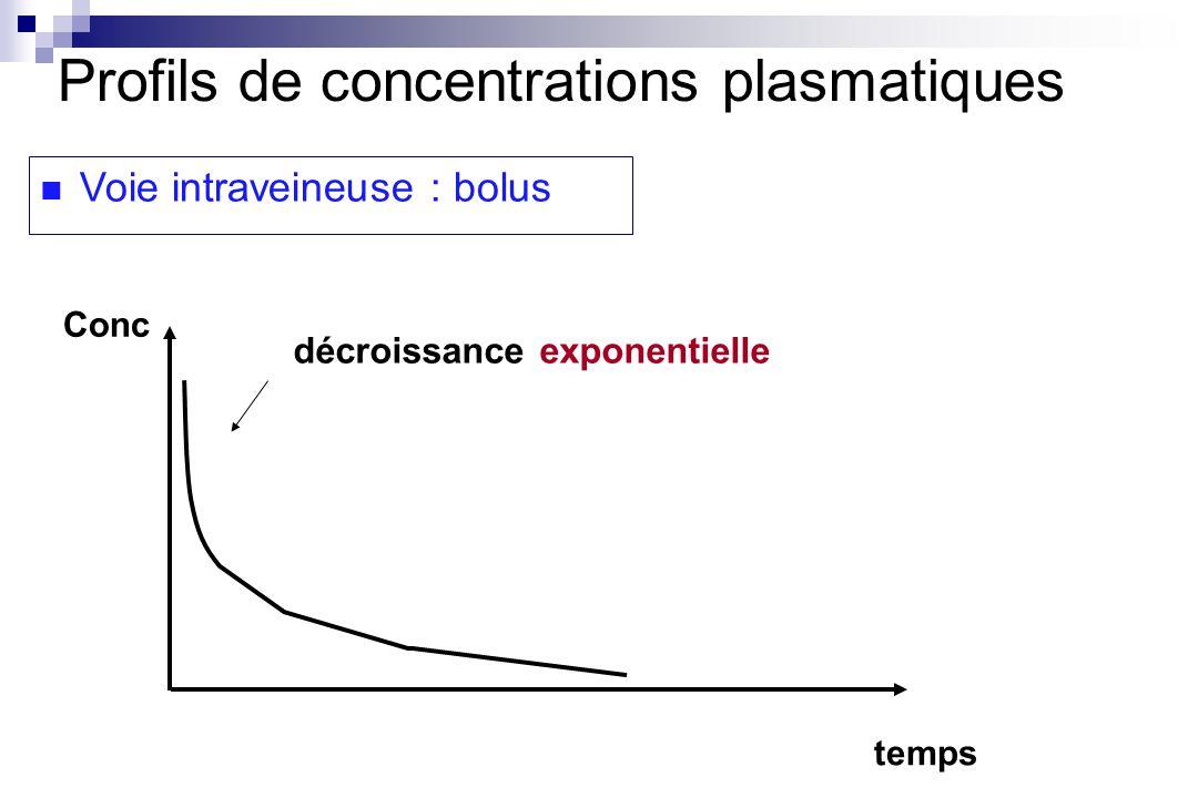 Utilisation : Lors dune administration multiple, la valeur du temps de demi-vie renseigne sur : - limportance de laccumulation du principe actif - limportance des fluctuations des concentrations - la vitesse datteinte de létat déquilibre Le temps de demi-vie