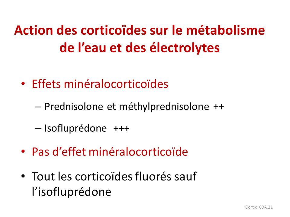 Cortic 00A.21 Action des corticoïdes sur le métabolisme de leau et des électrolytes Effets minéralocorticoïdes – Prednisolone et méthylprednisolone ++