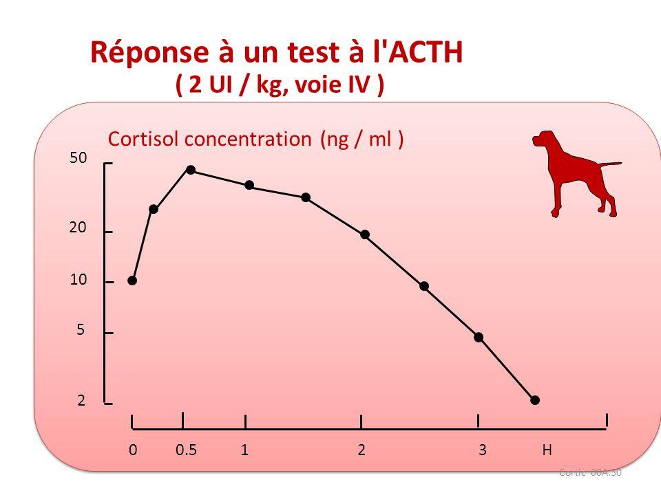 Cortic 00A.30 Réponse à un test à l'ACTH ( 2 UI / kg, voie IV ) 50 20 10 5 2 00.5123H Cortisol concentration (ng / ml )