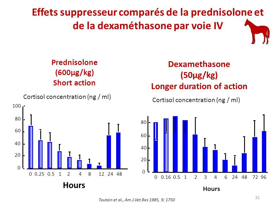 Prednisolone (600µg/kg) Short action Effets suppresseur comparés de la prednisolone et de la dexaméthasone par voie IV 0 0 20 40 60 80 0.160.512346244