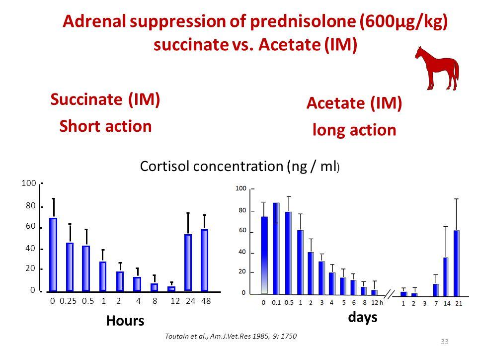 Succinate (IM) Short action Adrenal suppression of prednisolone (600µg/kg) succinate vs. Acetate (IM) Toutain et al., Am.J.Vet.Res 1985, 9: 1750 0 0 4