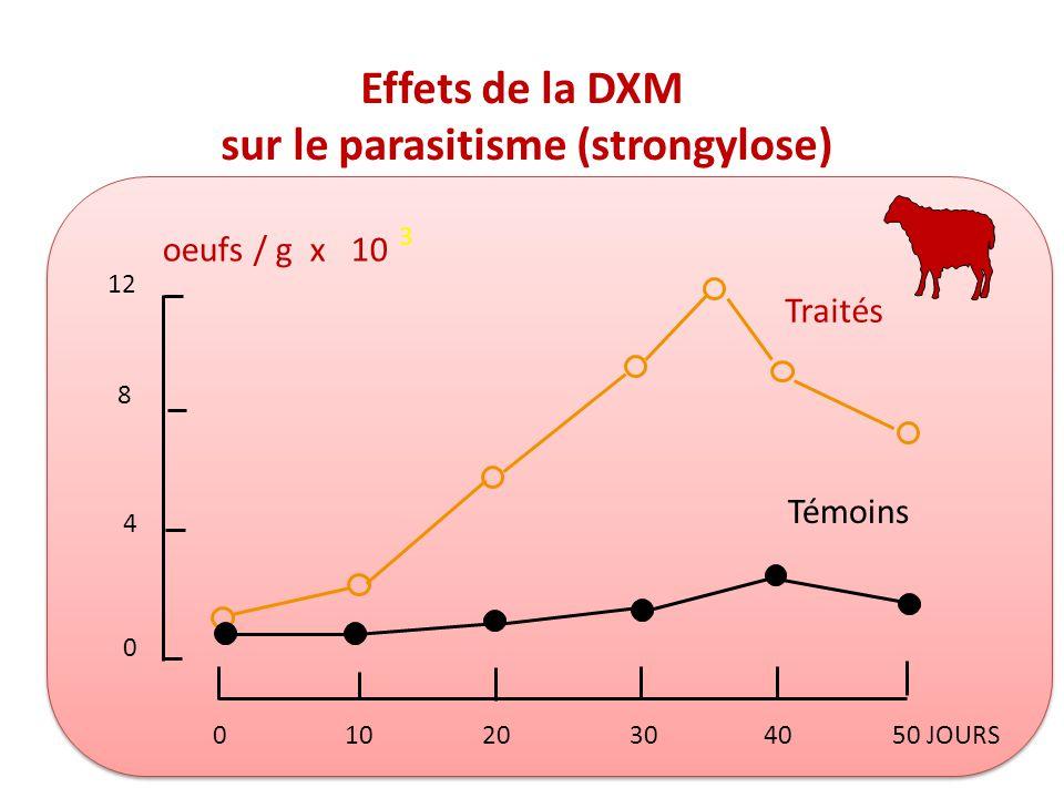 Effets de la DXM sur le parasitisme (strongylose) 12 8 4 0 oeufs / g x 10 3 Traités Témoins 01020304050 JOURS