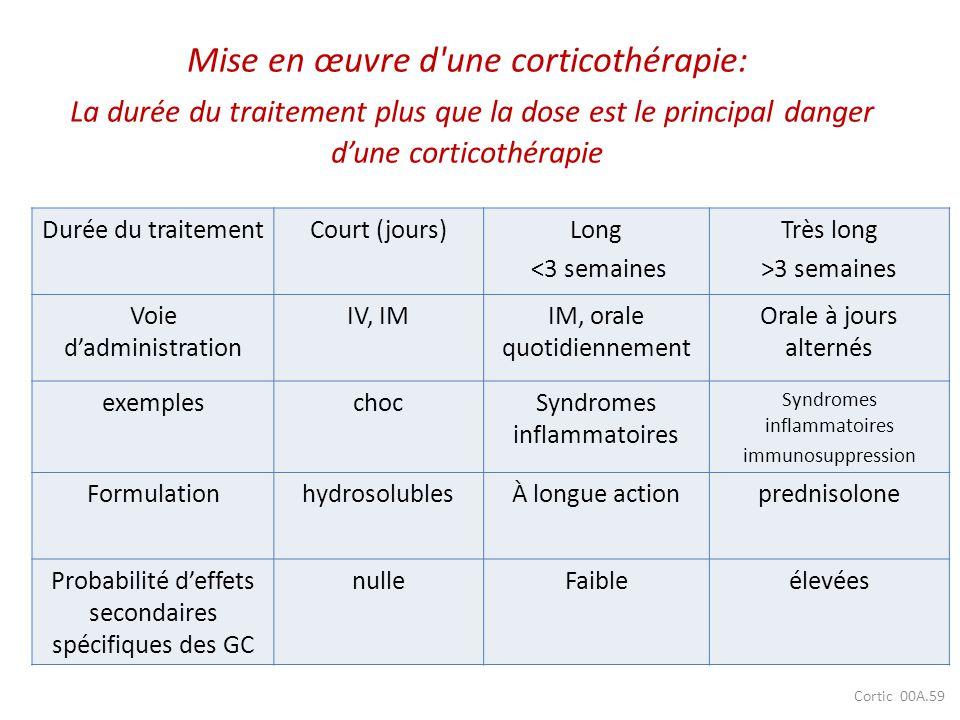 Cortic 00A.59 Mise en œuvre d'une corticothérapie: La durée du traitement plus que la dose est le principal danger dune corticothérapie Durée du trait