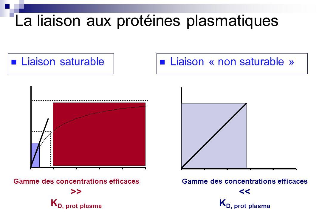 Liaison saturable Liaison « non saturable » Gamme des concentrations efficaces << K D, prot plasma Gamme des concentrations efficaces >> K D, prot plasma