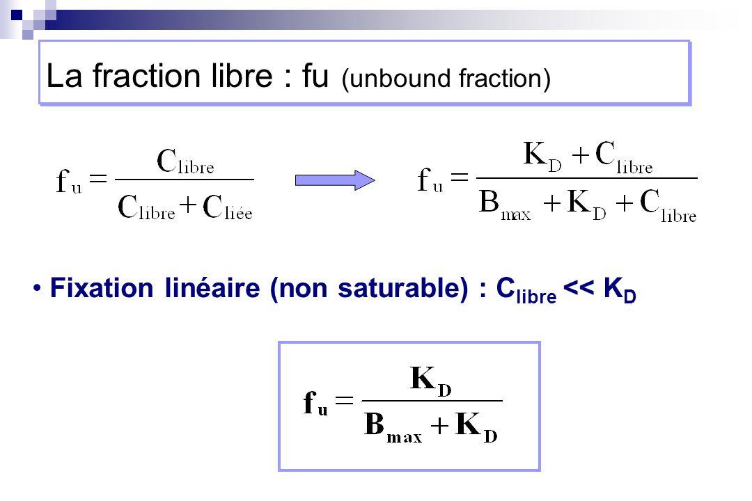 Fixation linéaire (non saturable) : C libre << K D La fraction libre : fu (unbound fraction)