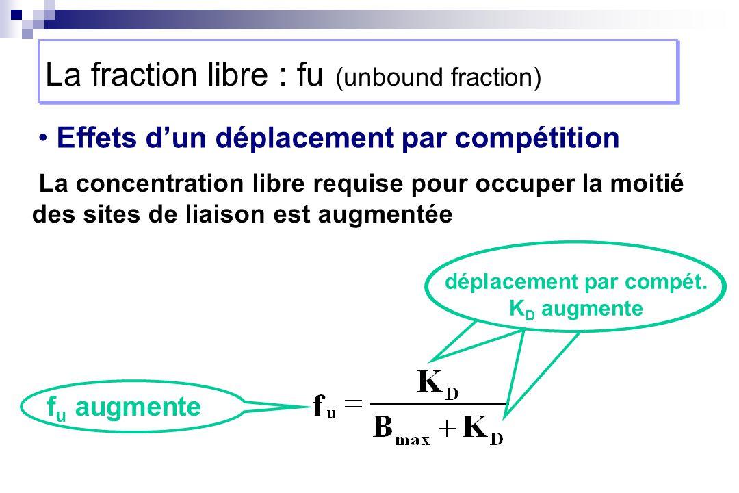 Effets dun déplacement par compétition déplacement par compét. K D augmente f u augmente La concentration libre requise pour occuper la moitié des sit