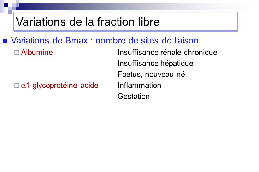 Variations de Bmax : nombre de sites de liaison AlbumineInsuffisance rénale chronique Insuffisance hépatique Foetus, nouveau-né 1-glycoprotéine acideInflammation Gestation Variations de la fraction libre