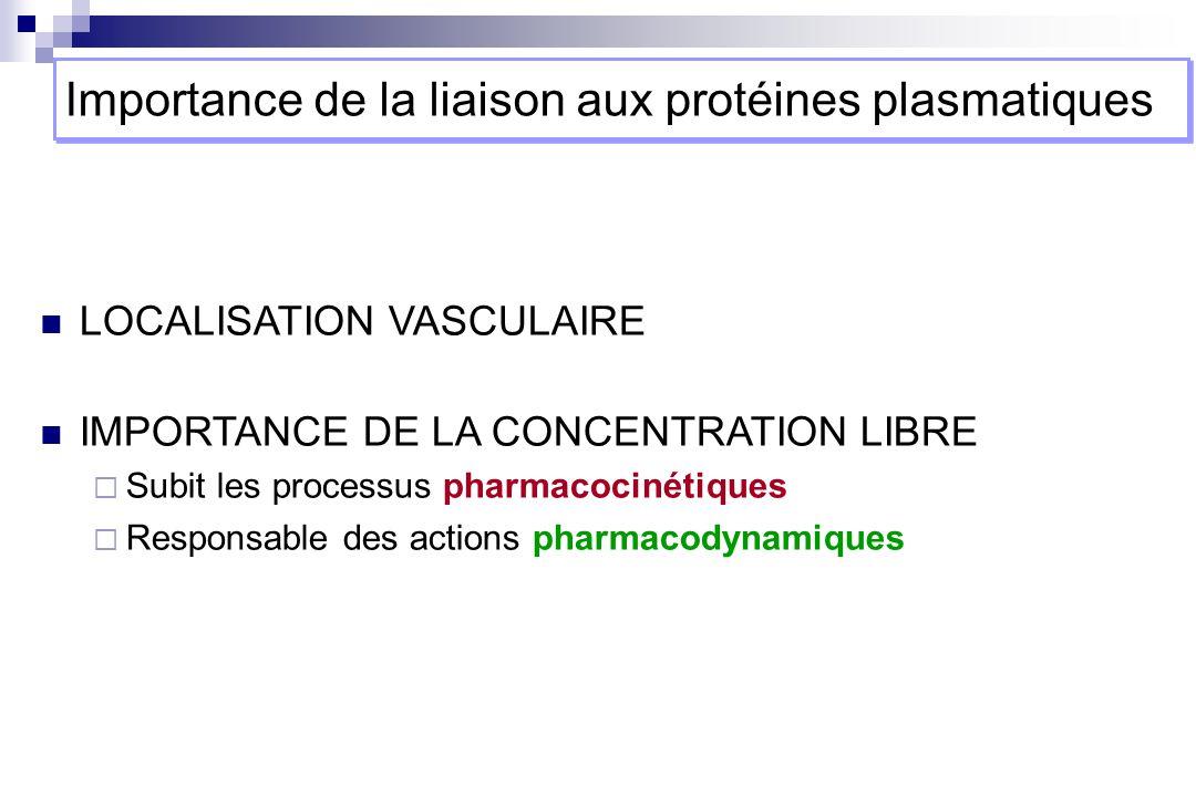 Distribution Action Elimination excretion, metabolism C liée Bmax Kd Alb concentrations totales C libre compartiment vasculaire Importance de la forme libre dun principe actif Principe actif