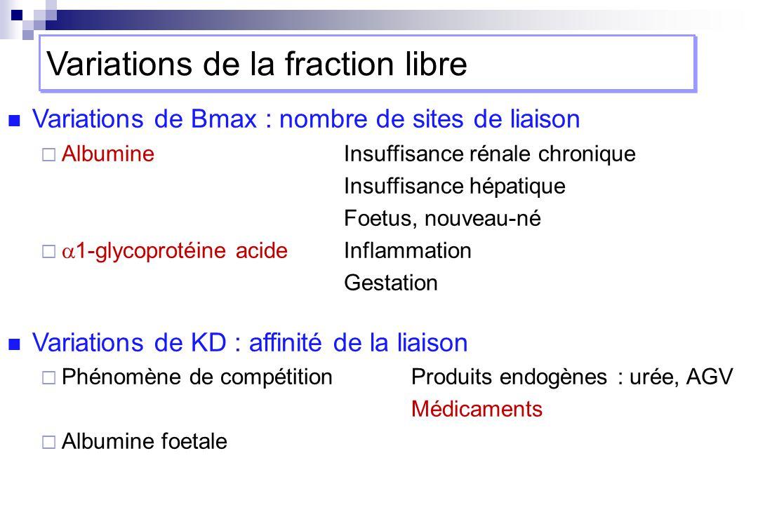 Variations de Bmax : nombre de sites de liaison AlbumineInsuffisance rénale chronique Insuffisance hépatique Foetus, nouveau-né 1-glycoprotéine acideI