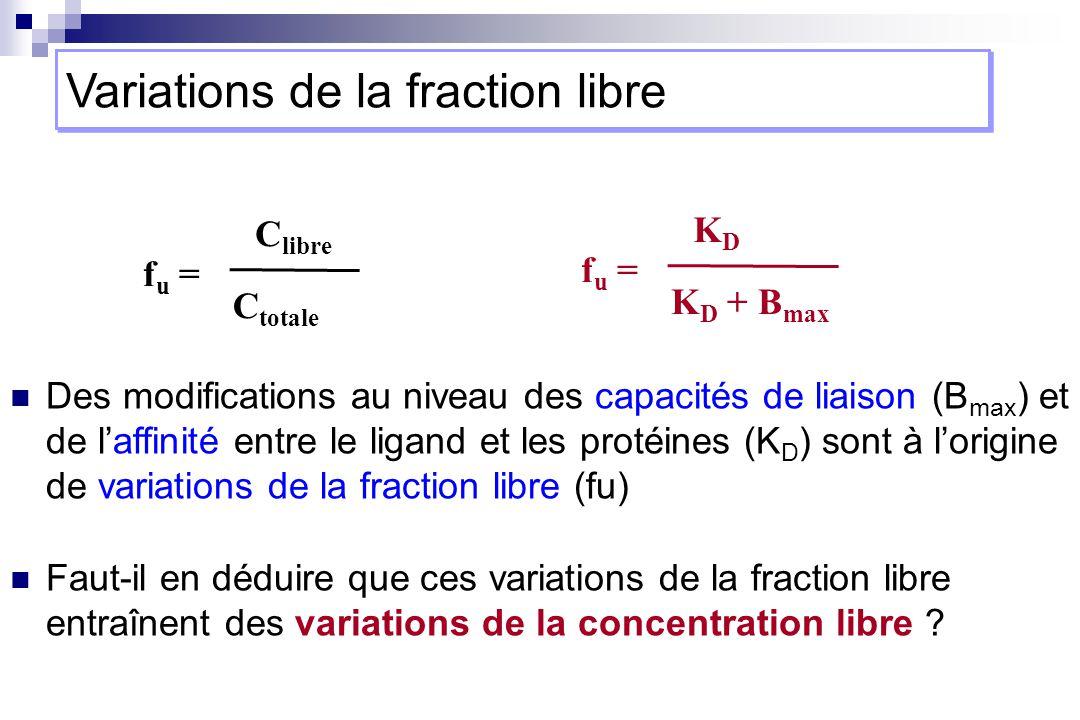 Des modifications au niveau des capacités de liaison (B max ) et de laffinité entre le ligand et les protéines (K D ) sont à lorigine de variations de la fraction libre (fu) Faut-il en déduire que ces variations de la fraction libre entraînent des variations de la concentration libre .