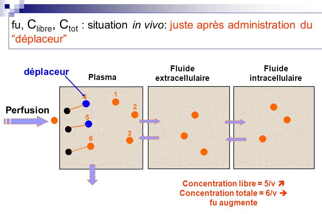 1 2 6 5 4 3 Perfusion Plasma Fluide extracellulaire Fluide intracellulaire déplaceur Concentration libre = 5/v Concentration totale = 6/v fu augmente fu, C libre, C tot : situation in vivo: juste après administration du déplaceur