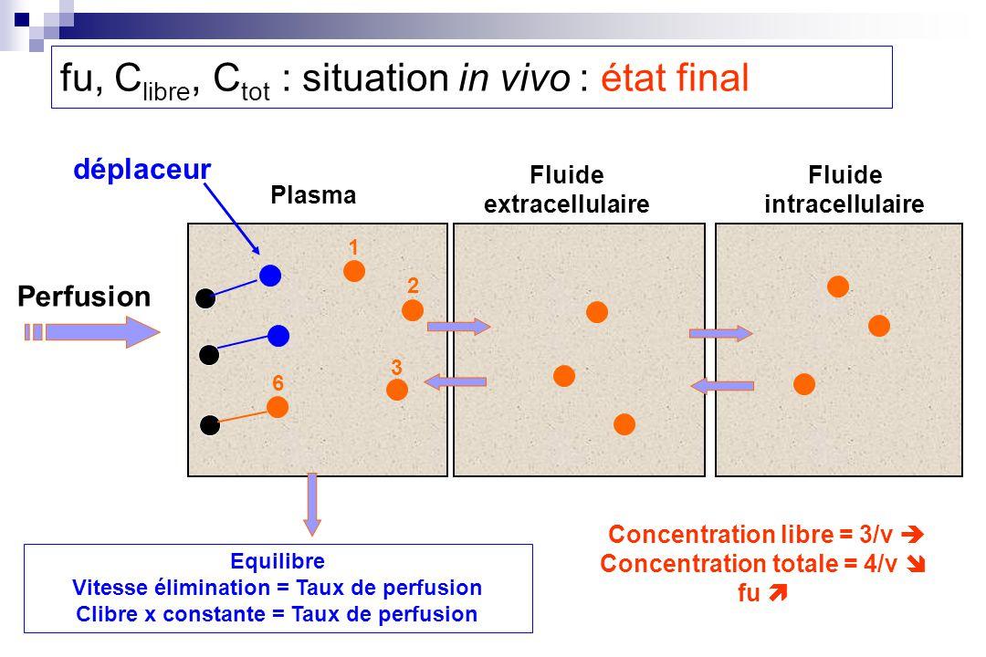 1 2 6 3 Perfusion Plasma Fluide extracellulaire Fluide intracellulaire déplaceur Concentration libre = 3/v Concentration totale = 4/v fu fu, C libre, C tot : situation in vivo : état final Equilibre Vitesse élimination = Taux de perfusion Clibre x constante = Taux de perfusion
