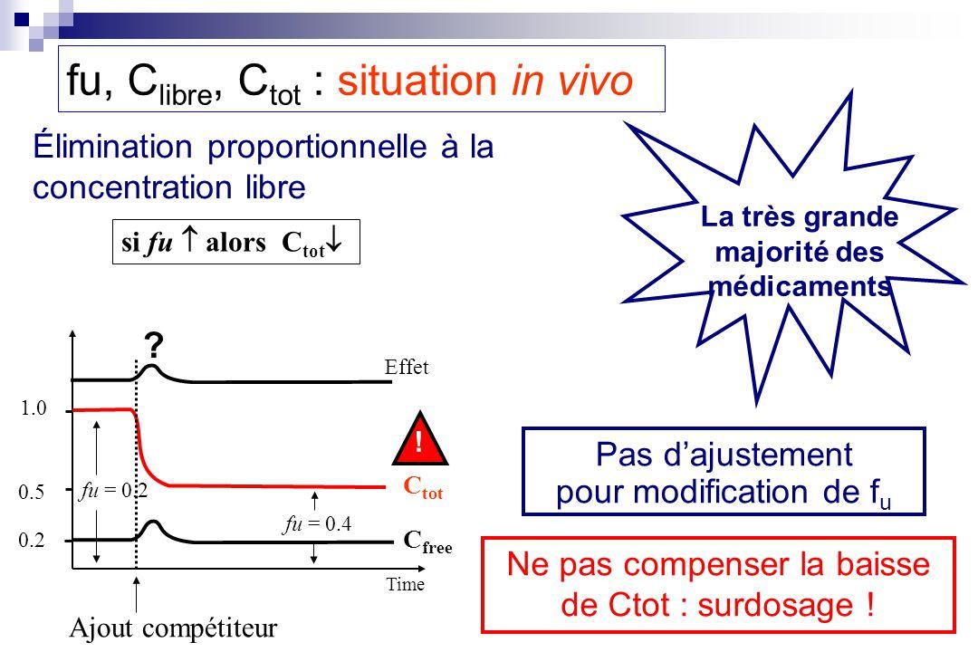 Élimination proportionnelle à la concentration libre Effet C tot C free Ajout compétiteur 1.0 0.5 0.2 fu = 0.2 fu = 0.4 si fu alors C tot Time ? ! La