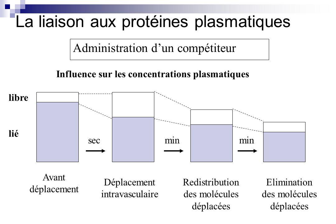 Administration dun compétiteur Avant déplacement Déplacement intravasculaire Redistribution des molécules déplacées Elimination des molécules déplacée
