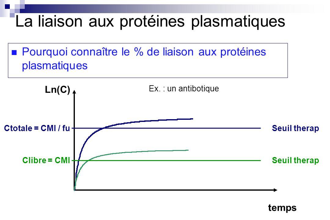 temps Ln(C) Pourquoi connaître le % de liaison aux protéines plasmatiques Ctotale = CMI / fu Clibre = CMISeuil therap La liaison aux protéines plasmatiques Ex.