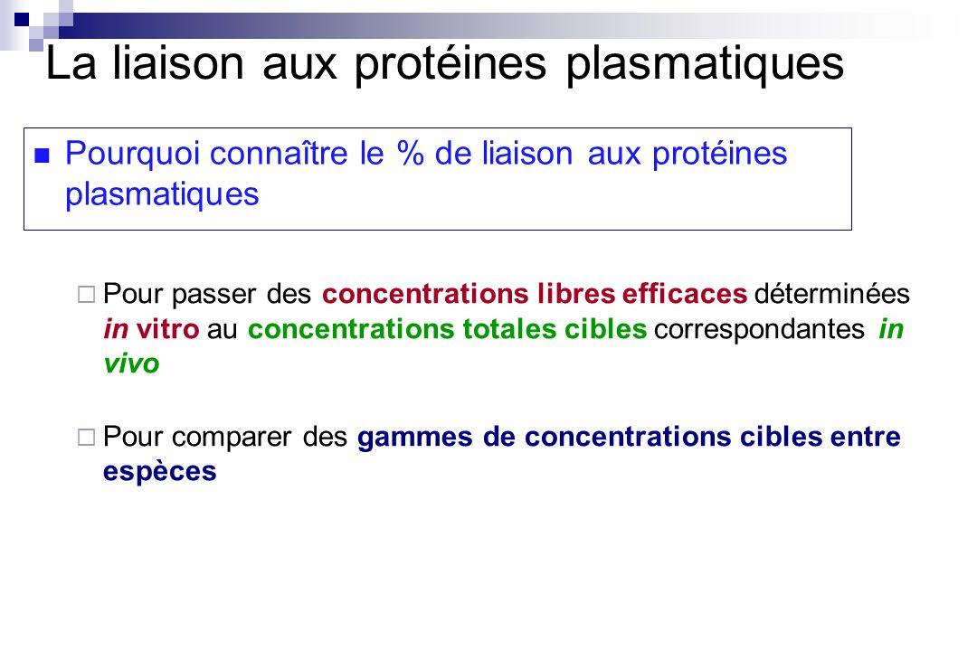 Pourquoi connaître le % de liaison aux protéines plasmatiques La liaison aux protéines plasmatiques Pour passer des concentrations libres efficaces déterminées in vitro au concentrations totales cibles correspondantes in vivo Pour comparer des gammes de concentrations cibles entre espèces