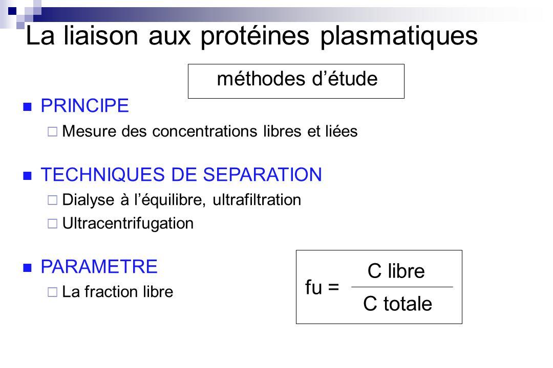 La liaison aux protéines plasmatiques méthodes détude fu = C libre C totale PRINCIPE Mesure des concentrations libres et liées TECHNIQUES DE SEPARATION Dialyse à léquilibre, ultrafiltration Ultracentrifugation PARAMETRE La fraction libre
