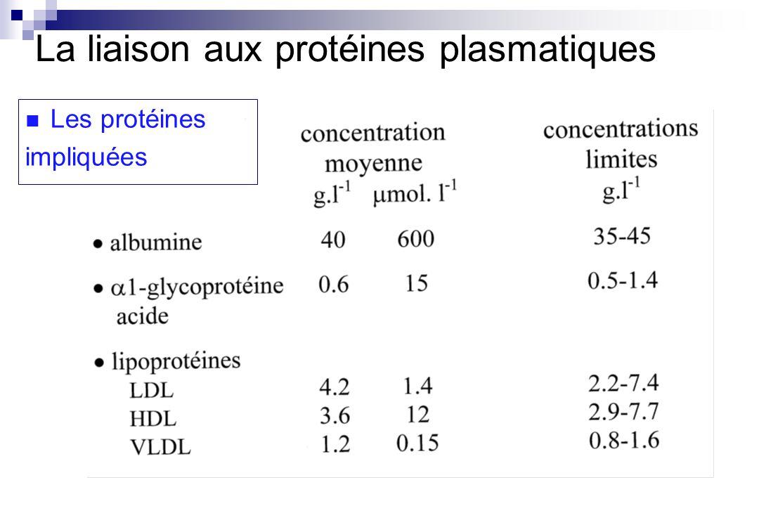 1 2 6 5 4 3 Perfusion Plasma Fluide extracellulaire Fluide intracellulaire Elimination Concentration libre = 3/v Concentration totale = 6/v fu=0.5 fu, C libre, C tot : situation in vivo : état initial K 10 x Clibre K 12 x Clibre K 21 x Clibre Equilibre Vitesse élimination = Taux de perfusion Clibre x constante = Taux de perfusion