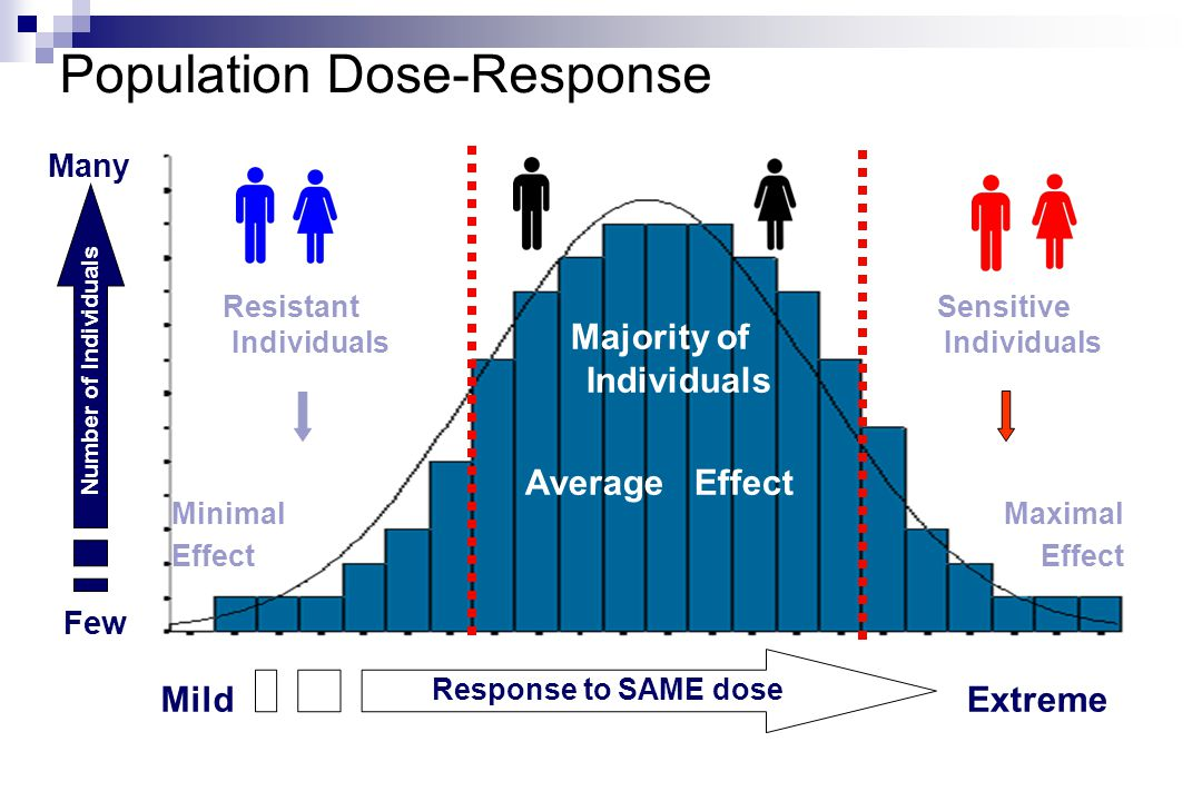 Population Dose-Response MildExtreme Many Few Number of Individuals Response to SAME dose Sensitive Individuals Maximal Effect Resistant Individuals Minimal Effect Majority of Individuals Average Effect