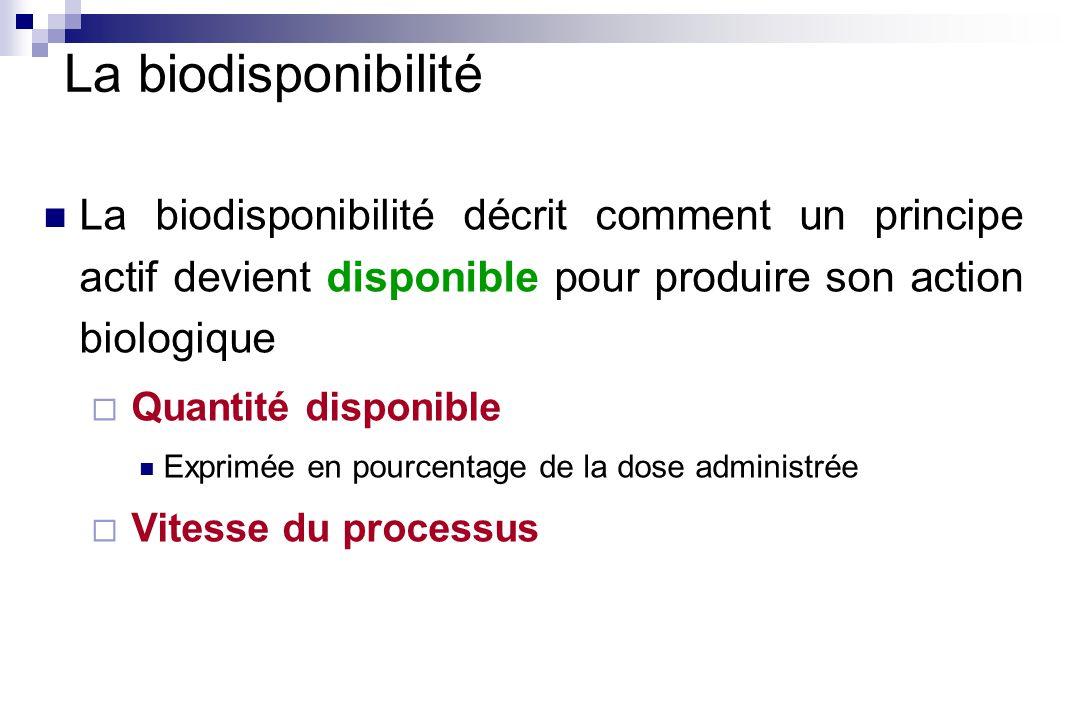 La biodisponibilité décrit comment un principe actif devient disponible pour produire son action biologique Quantité disponible Exprimée en pourcentag