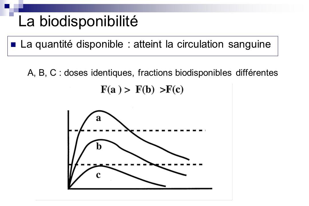 La quantité disponible : atteint la circulation sanguine A, B, C : doses identiques, fractions biodisponibles différentes