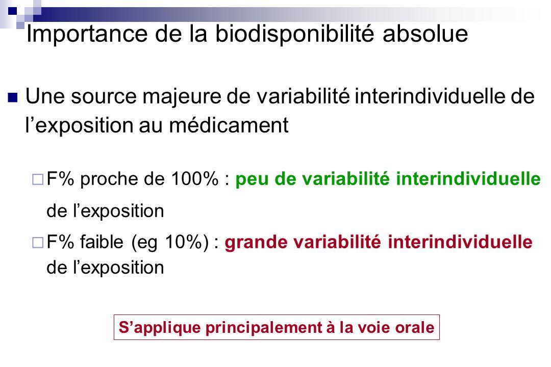 Importance de la biodisponibilité absolue Une source majeure de variabilité interindividuelle de lexposition au médicament F% proche de 100% : peu de