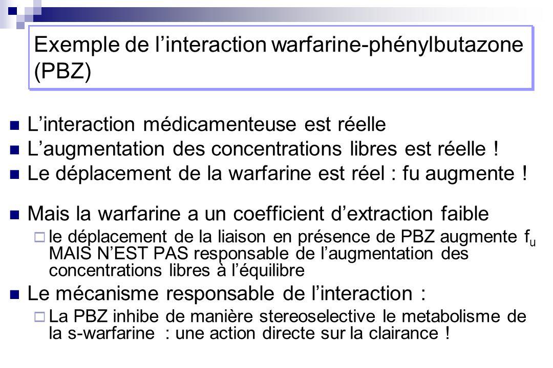 Linteraction médicamenteuse est réelle Laugmentation des concentrations libres est réelle ! Le déplacement de la warfarine est réel : fu augmente ! Ma