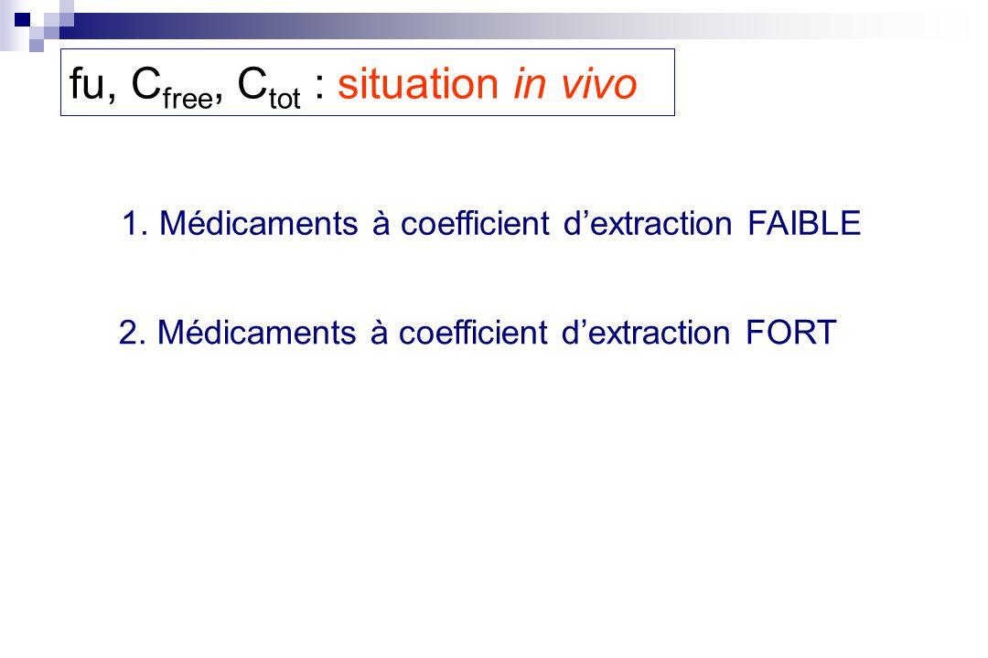 fu, C free, C tot : situation in vivo 1. Médicaments à coefficient dextraction FAIBLE 2. Médicaments à coefficient dextraction FORT