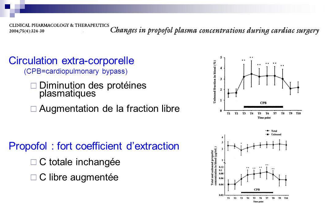 Circulation extra-corporelle (CPB=cardiopulmonary bypass) Diminution des protéines plasmatiques Augmentation de la fraction libre Propofol : fort coef