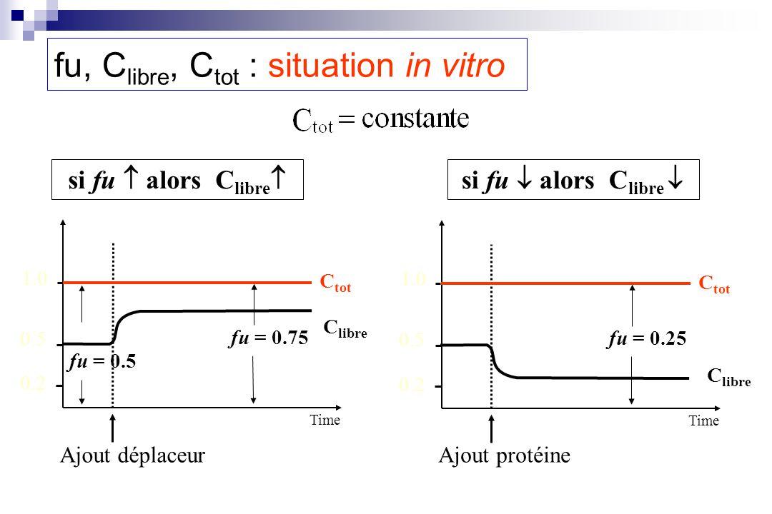C tot C libre Ajout déplaceur 1.0 0.5 0.2 fu = 0.5 fu = 0.75 si fu alors C libre Time C tot C libre Ajout protéine 1.0 0.5 0.2 fu = 0.25 si fu alors C