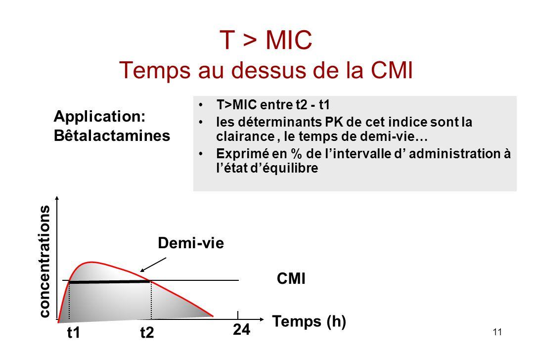 11 T > MIC Temps au dessus de la CMI T>MIC entre t2 - t1 les déterminants PK de cet indice sont la clairance, le temps de demi-vie… Exprimé en % de li