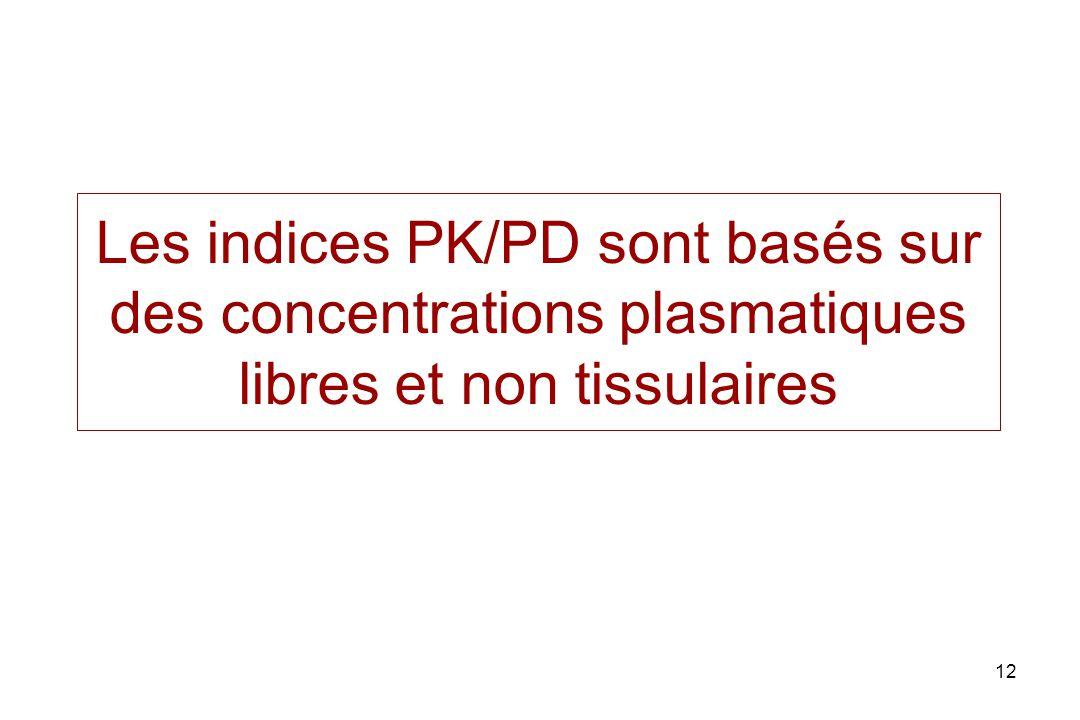 12 Les indices PK/PD sont basés sur des concentrations plasmatiques libres et non tissulaires